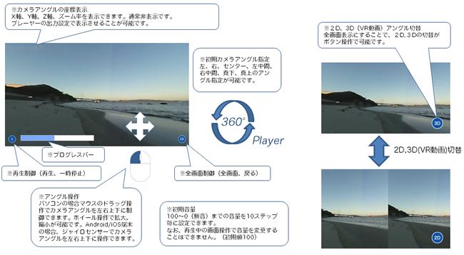 360度パノラマVRプレーヤーの操作方法